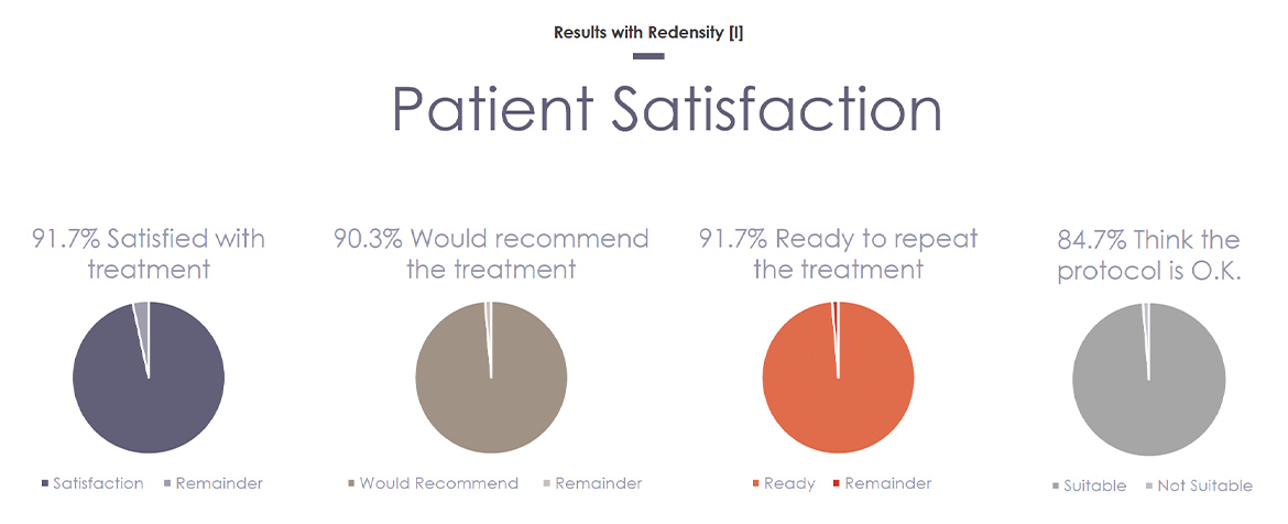 Redensity 1 patient satisfaction